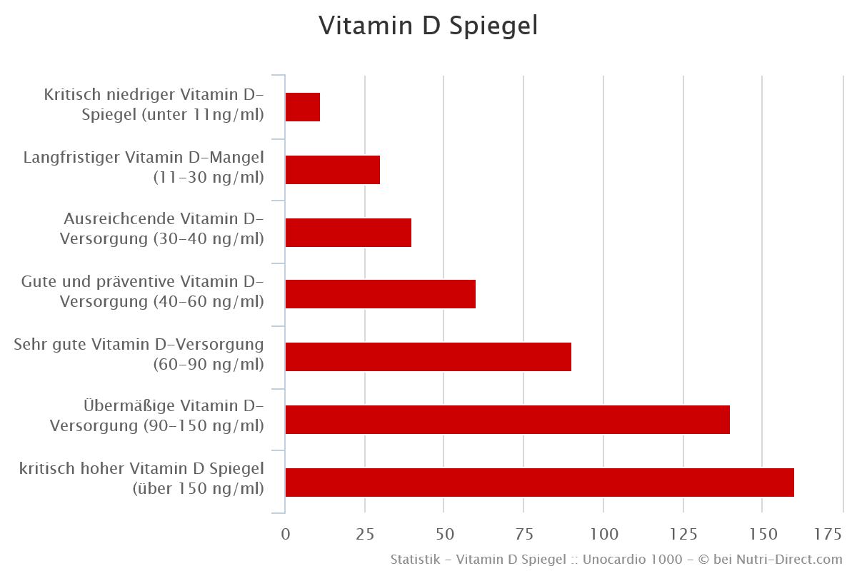 Welche Vitamin-D Konzentration im Blut ist optimal & gesund?